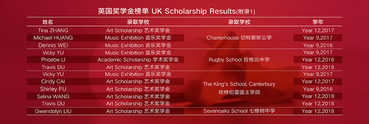 英国奖学金榜单Uk Scholarship Results